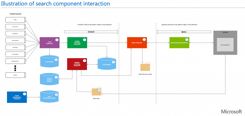 Microsoft SharePoint search components architecture